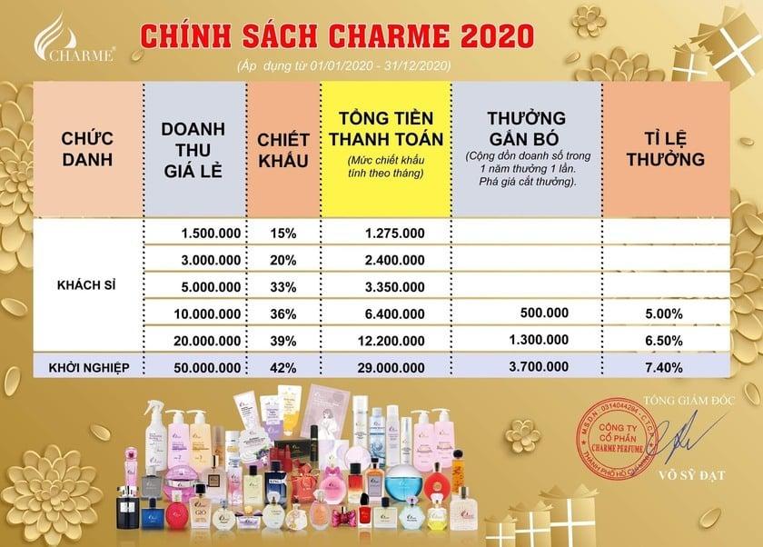 Chính sách bảng giá sỉ nước hoa Charme 2020